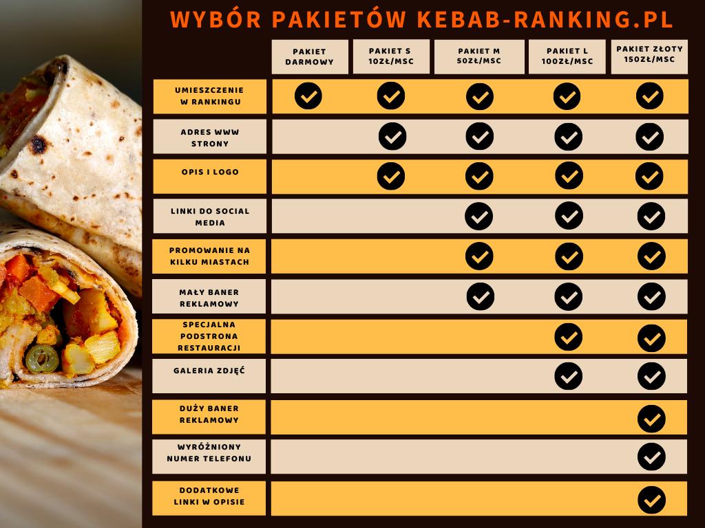 Pakiety kebab ranking